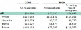 Pew Median Net Worth Households 2011 race-medium