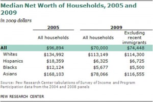 Pew Median Net Worth Households 2011