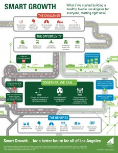 140505 California Fund Smartgrowth Infographicjpg_Page1